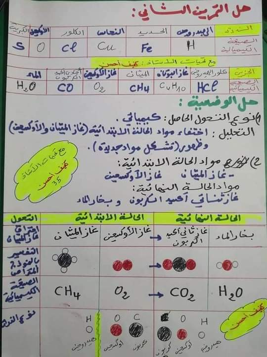 اختبارات الفصل الأول في مادة العلوم الفيزيائية للسنة الثانية متوسط مع الحل - الموضوع 03