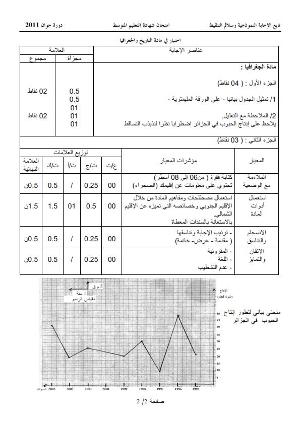 الحل النموذجي لاختبار شهادة التعليم المتوسط Bem 2011 في التاريخ والجغرافيا