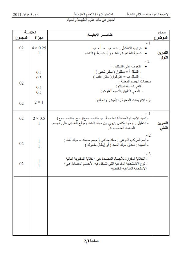 الحل النموذجي لاختبار شهادة التعليم المتوسط Bem 2011 في العلوم الطبيعية