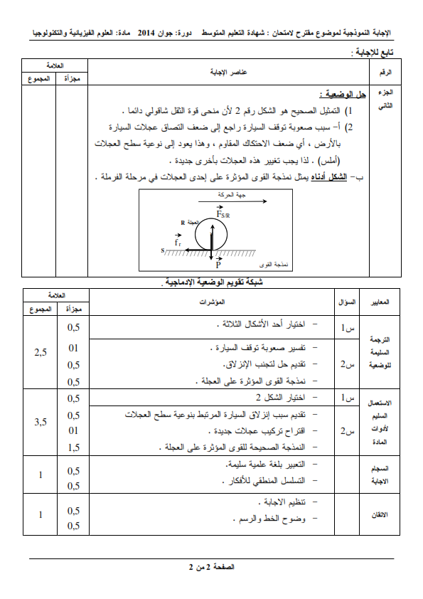 الحل النموذجي لاختبار شهادة التعليم المتوسط Bem 2014 في العلوم الفيزيائية