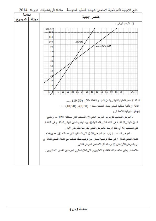 الحل النموذجي لاختبار شهادة التعليم المتوسط Bem 2014 في مادة الرياضيات