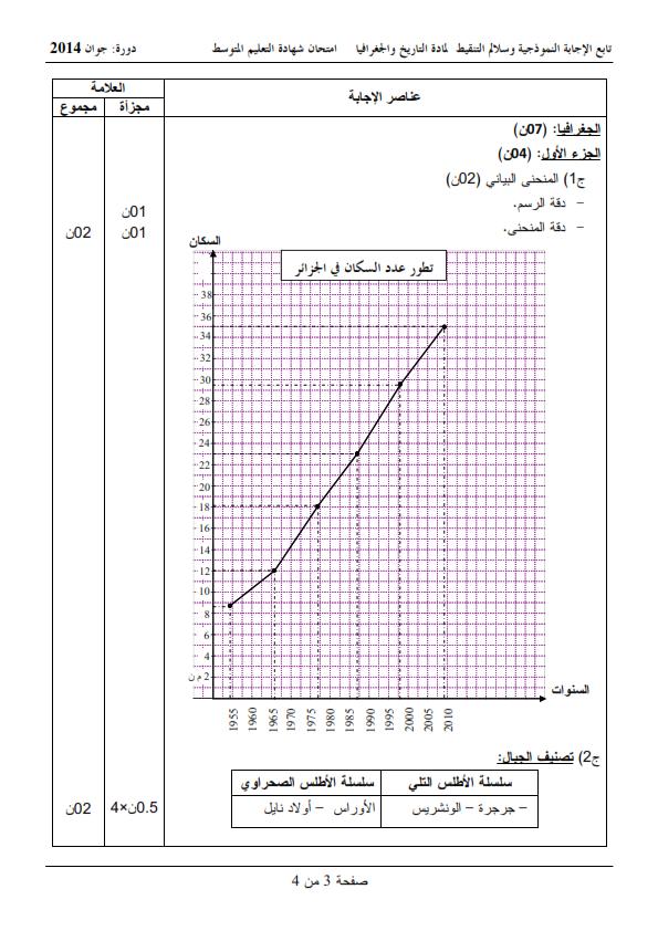 الحل النموذجي لاختبار شهادة التعليم المتوسط Bem 2014 في التاريخ والجغرافيا