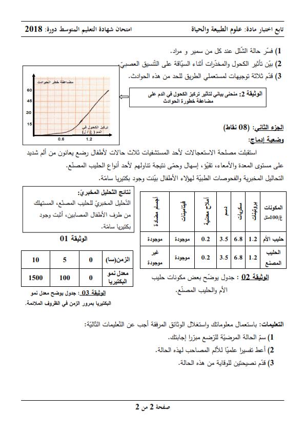 اختبار شهادة التعليم المتوسط Bem 2018 في العلوم الطبيعية مع الحل النموذجي
